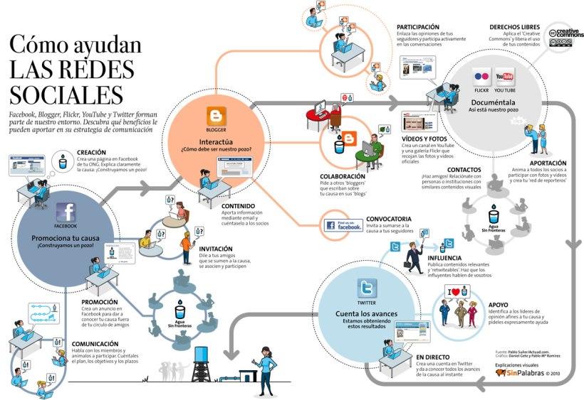infografia-como-ayudan-las-redes-sociales